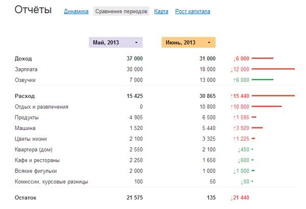 Отчет - сравнение периодов